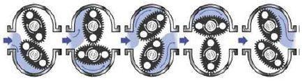 椭圆齿轮流量计原理