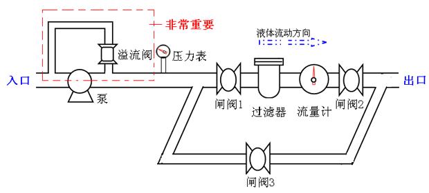 椭圆齿轮流量计安装方式