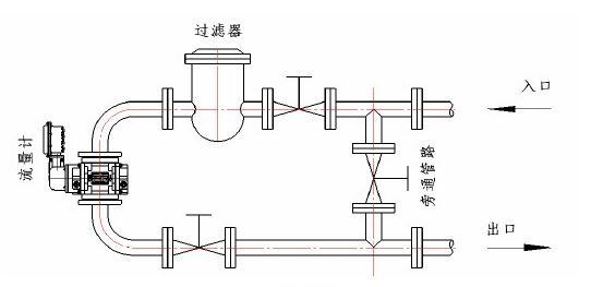 LLQ系列智能罗茨流量计(气体腰轮流量计)是集流量、温度、压力检测功能于一体,并能进行温度、压力自动补偿的新一代流量计,该流量计基于容积式测量原理,用于精确计量流经封闭管道的气体总量。流量计基型由罗茨流量传感和智能表头(或流量积算仪)两部分组成。该流量计采用先进的单片机技术和微功耗高新技术,能对被测介质进行压力机内设置和温度自动跟踪补偿运算,并直接显示标准状态下(P0=101.